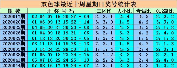 [公益彩票]王重明双色球第20047期:红三区热出