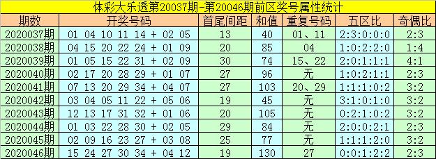 [公益彩票]何飞大乐透第20047期:后区防全偶组合