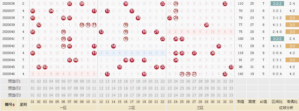 [公益彩票]福哥双色球第20047期:红球冷码解封