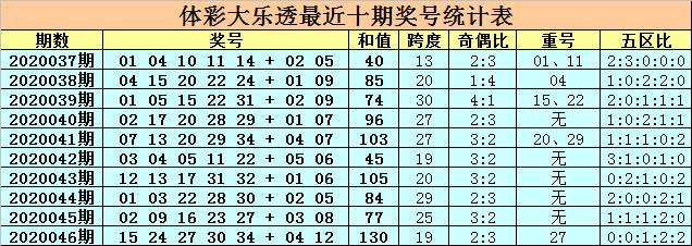 [公益彩票]卜算子大乐透第20047期:后区防全大组合