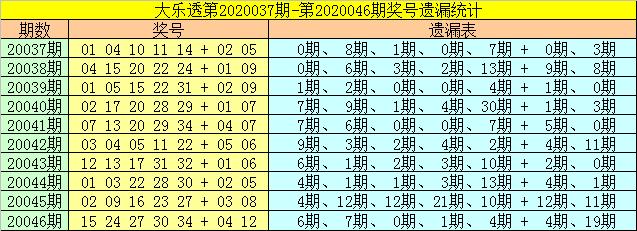 [公益彩票]财姐大乐透第20047期:前区胆码06 24