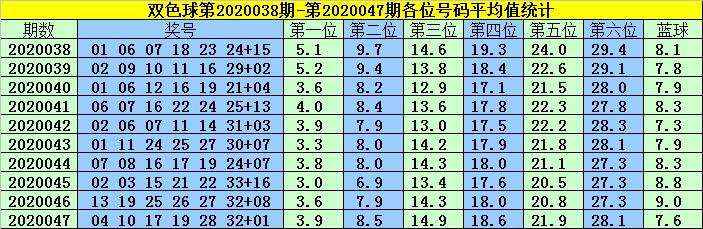 [公益彩票]韩菲双色球第20048期:蓝球振幅较大