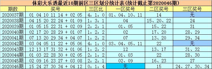 [公益彩票]柳无尘大乐透第20047期:三区继续走温