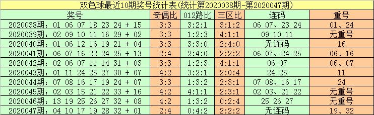 [公益彩票]暗皇双色球第20048期:蓝球振幅走大