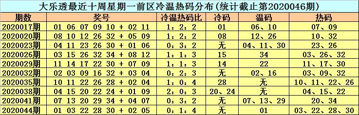 [公益彩票]李晓天大乐透第20047期:后区关注03 04