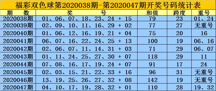 [公益彩票]黄岛主双色球第20048期:红球双胆08 32
