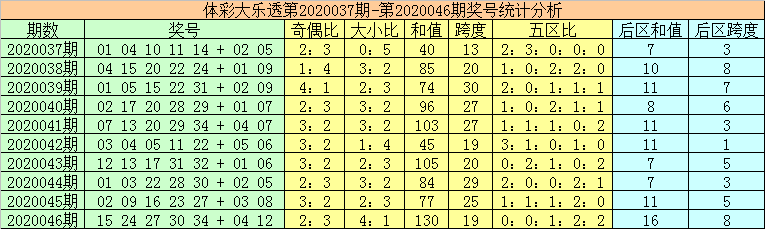 [公益彩票]秦姐大乐透第20047期:看好和值走小