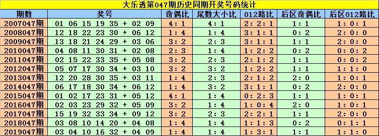 [公益彩票]刘贵大乐透第20047期:后区02 09