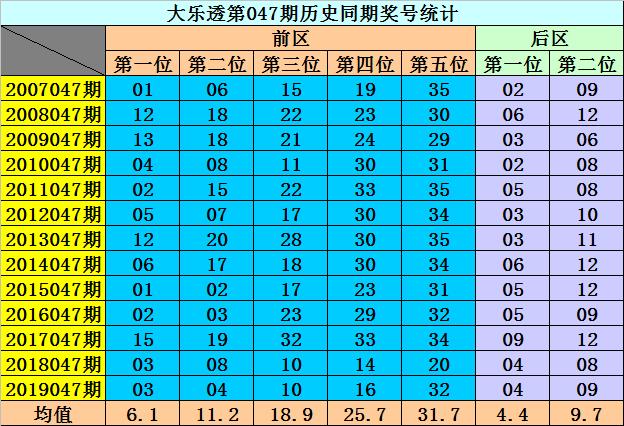[公益彩票]李阳大乐透第20047期:前区杀8码