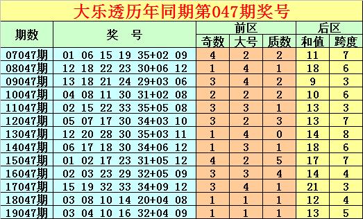 [公益彩票]唐龙大乐透第20047期:后区跨度参考3