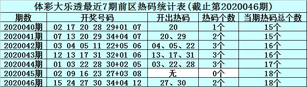[公益彩票]李真人大乐透第20047期:看好冷码19 35