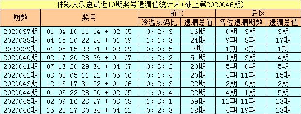 [公益彩票]彤彤大乐透第20047期:后区单挑02 10