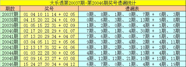 [公益彩票]雀妃大乐透第20047期:前区有连号