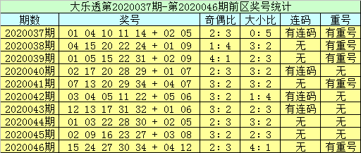 [公益彩票]李员外大乐透第20047期:前区双胆05 32