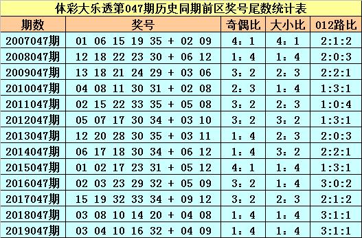 [公益彩票]苏苏大乐透第20047期:必杀尾数4