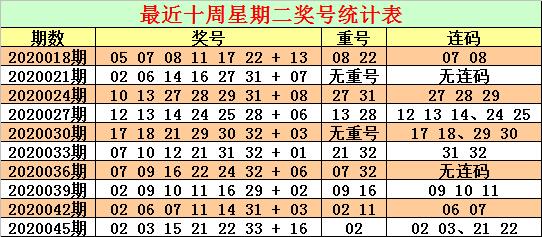 [公益彩票]沧海双色球第20048期:一码蓝球参考13