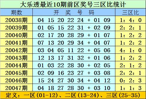 [公益彩票]双贵大乐透第20048期:双胆关注06 11