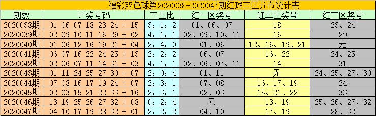 [公益彩票]耀阳双色球第20048期:本期蓝球关注14
