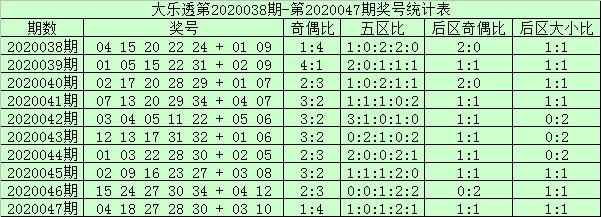 [公益彩票]阿财大乐透第20048期:本期龙头关注05