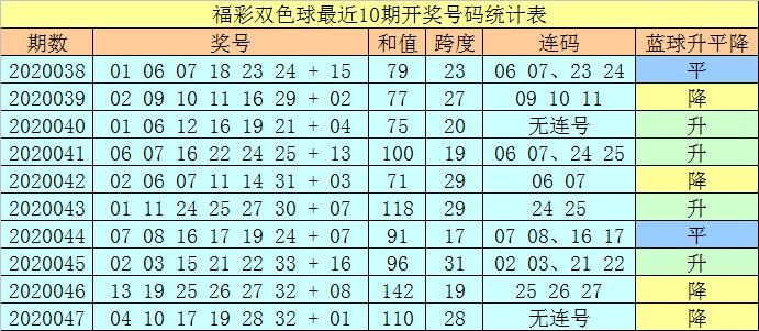 [公益彩票]王天财双色球第20048期:和值110-120