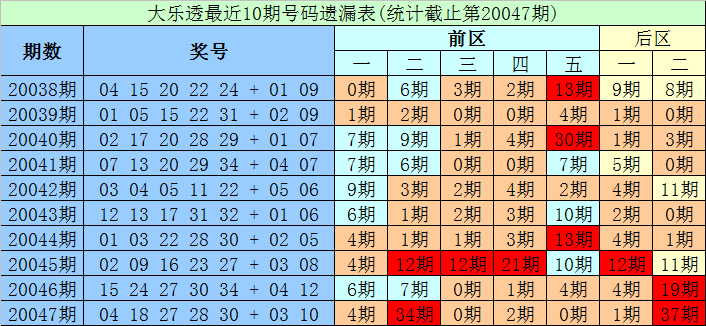 [公益彩票]财宝大乐透第20048期:后区关注03 12