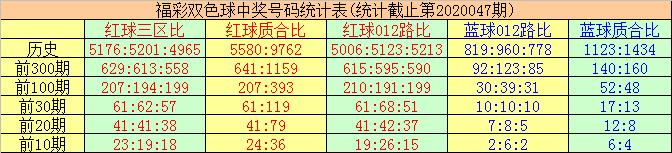 [公益彩票]唐羽双色球第20048期:质合比看3-3