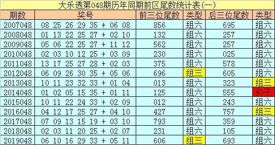 [公益彩票]冰丫头大乐透第20048期:尾数关注1 4