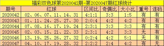 [公益彩票]郑飞双色球第20048期:蓝球关注03 08