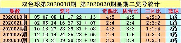 [公益彩票]英豪双色球第20048期:质合比关注2-4