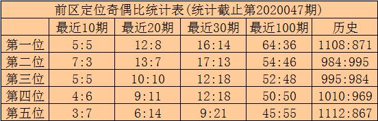[公益彩票]林啸大乐透第20048期:双胆关注07 15