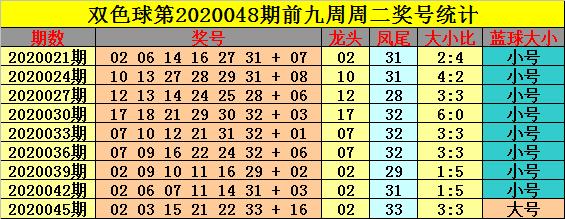 [公益彩票]钟玄双色球第20048期:大小比关注4-2