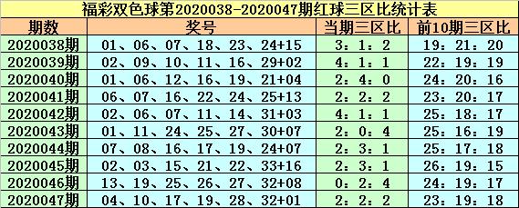 [公益彩票]紫荆花双色球第20048期:三区比1-3-2
