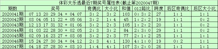[公益彩票]安仔大乐透第20048期:龙头凤尾02 31