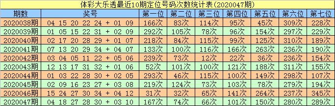 [公益彩票]智哥大乐透第20048期:防冷号08解冻