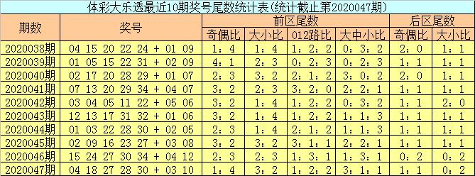 [公益彩票]邵老爷大乐透第20048期:首尾码05 35