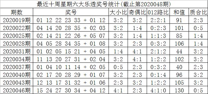 [公益彩票]叶志荣大乐透第20048期:后区挑06 07