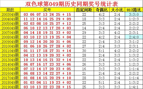 [公益彩票]阿旺双色球第20049期:0路蓝走势明显