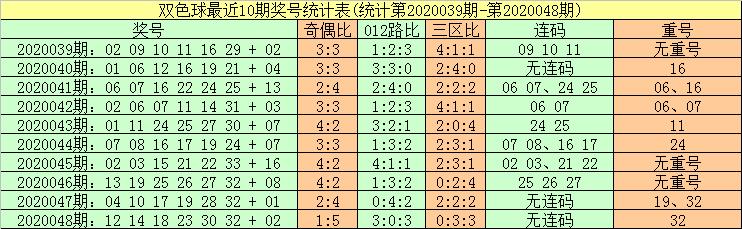 [公益彩票]暗皇双色球第20049期:2路走势明显热