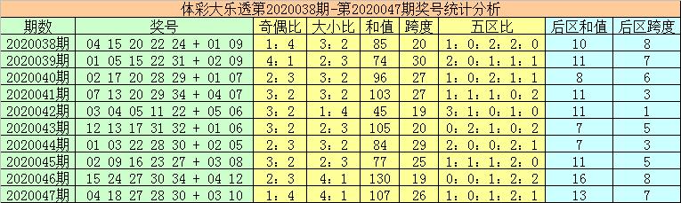 [公益彩票]秦姐大乐透第20048期:一区号码热出