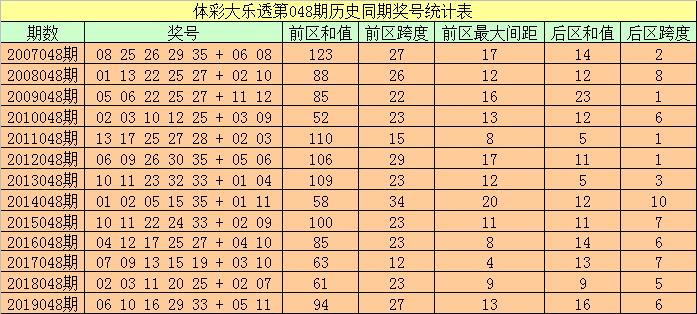 [公益彩票]袁大爷大乐透第20048期:和值80-89段