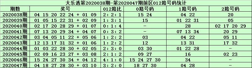 [公益彩票]天星大乐透第20048期:0路码出号走冷