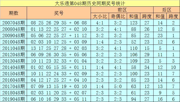 [公益彩票]徐欣大乐透第20048期:后区关注跨度8
