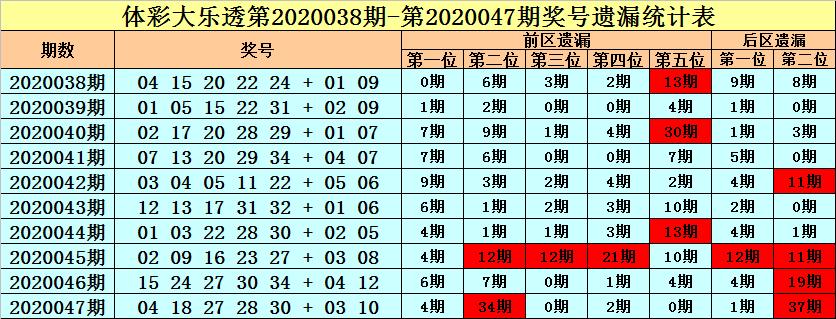 [公益彩票]王朝天大乐透第20048期:不看好冷码