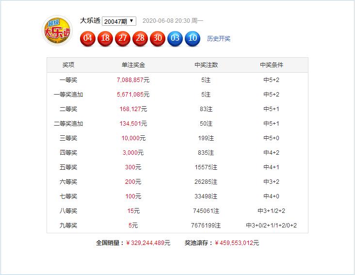 [公益彩票]杨天大乐透第20048期:尾数大小比4-1
