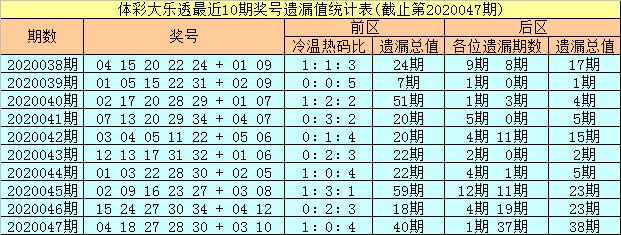 [公益彩票]彤彤大乐透第20048期:温码逐渐轮空