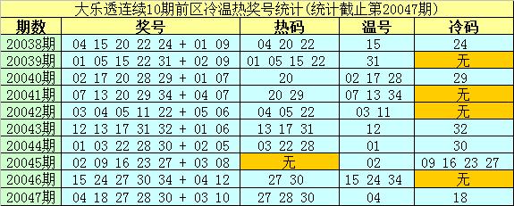[公益彩票]南华天大乐透第20048期:防1个冷码19