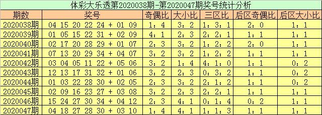 [公益彩票]玉苍大乐透第20048期:三区比推3-1-1