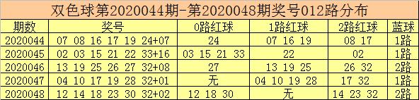 [公益彩票]彩客双色球第20049期:1路码红球活跃