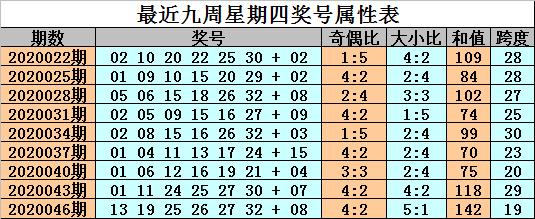 [公益彩票]金成双色球第20049期:红球首尾06 29