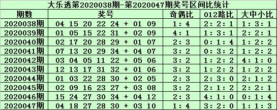 [公益彩票]郑飞大乐透第20048期:小号区胆码07